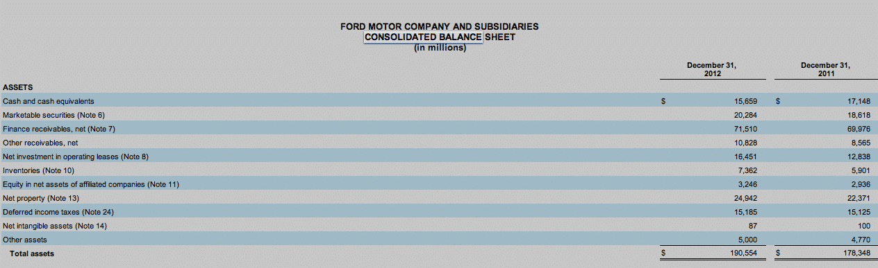 Step 4 7 how to calculate p e ratio the most widely used for Ford motor company income statement