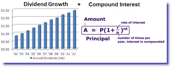 dividend growth compound interest