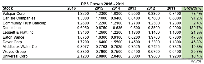 dps growth