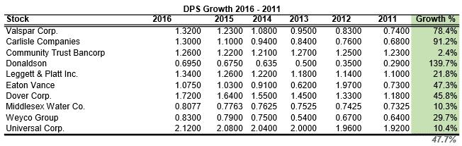 dps growth