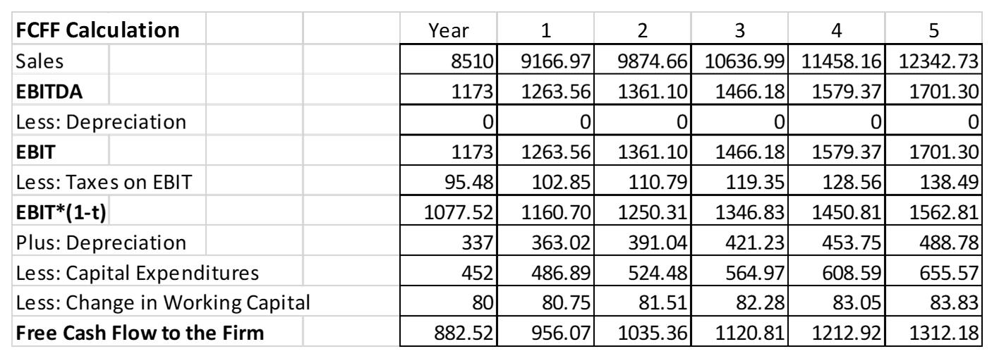 Book Value Of My Car Calculator