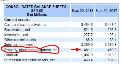 Maintenance Capital Expenditures: The Easy Way to Calculate It