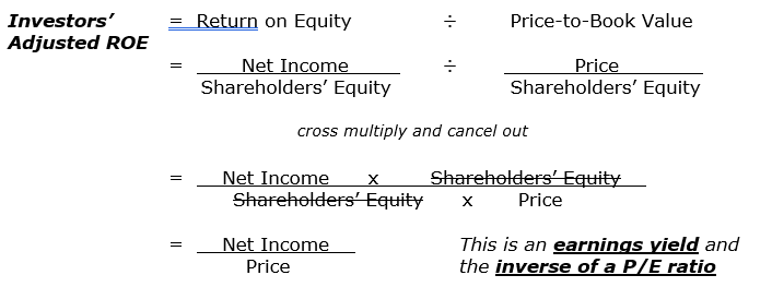 how to calculate return on equity formula visualized