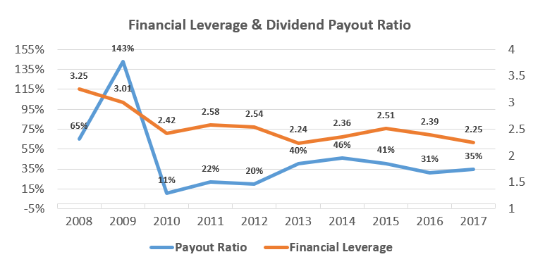 financial leverage and dividend payout ratio chart for michelin