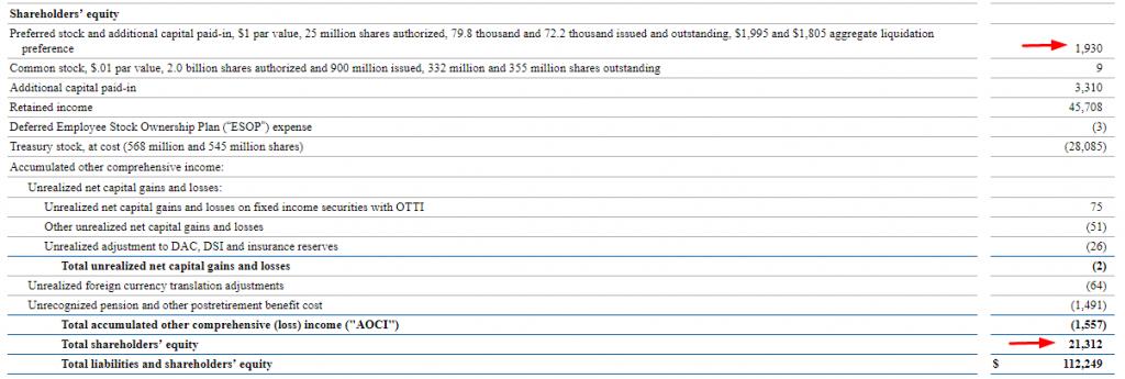 insurance company balance sheet