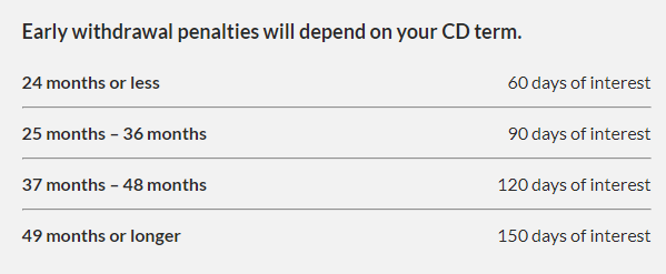 cd early withdrawal penalties