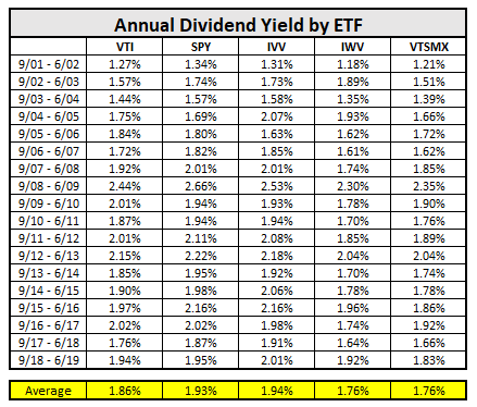 total market etf annual dividend yields since 2001
