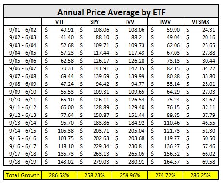 total market etf average price since 2001