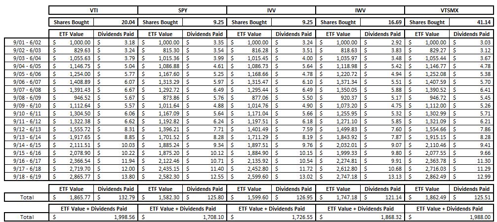 spy vtsmx vti dividend history