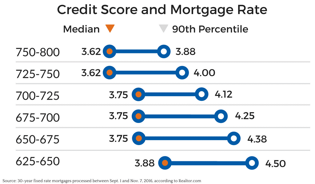 credit score and mortgage rate table