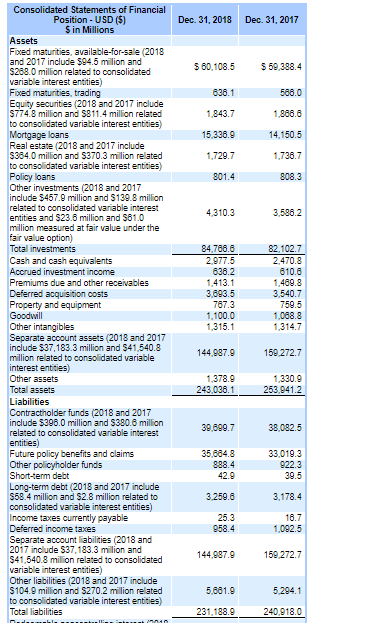 principal financial group balance sheet 2018