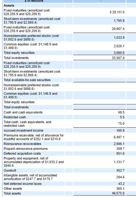 insurance company balance sheet example