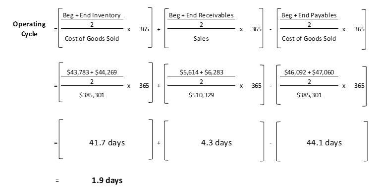 operating cycle calculation example