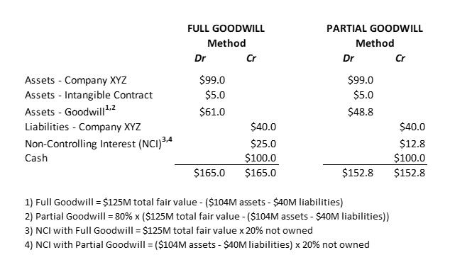full goodwill vs partial