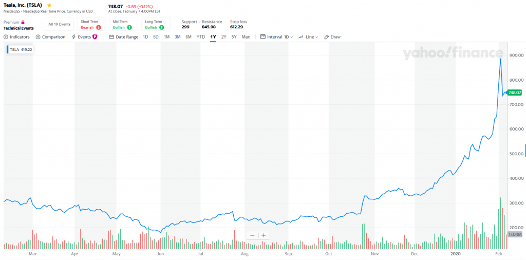 tsla bubble chart
