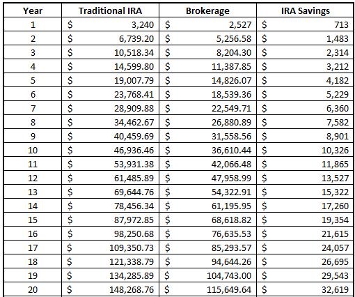 Ira income limit calculator
