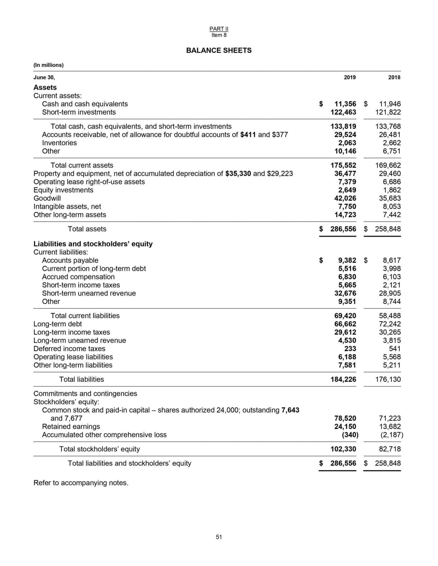 Simple Balance Sheet Structure Breakdown By Each Component