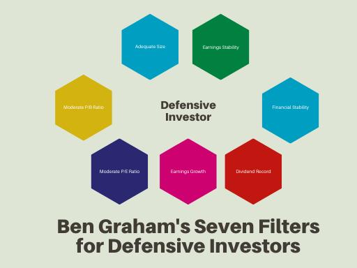 C:\Users\davea\Downloads\Defensive Investor (1).png